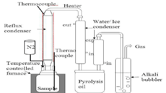 Schematic diagram of the pyrolysis reactor with a reflux