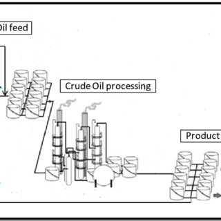 Overall process flow diagram for Sohar refinery