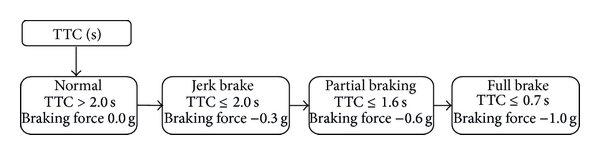 medium resolution of flowchart of v2v communication based aeb system download scientific diagram