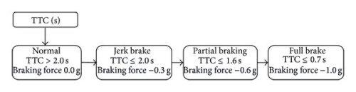 small resolution of flowchart of v2v communication based aeb system download scientific diagram