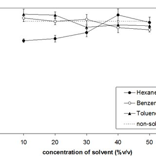 (PDF) Effect of Co-Solvents on Transesterification of