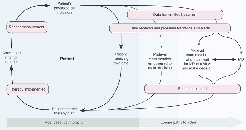 The Circle of Home Management of Heart Failure. Notes