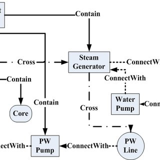 (a) shows a simplified system diagram of a nuclear power
