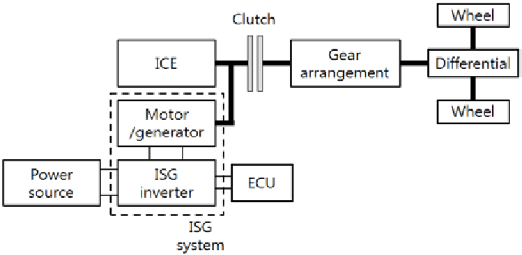 Schematic diagram of a 42 V integrated starter generator