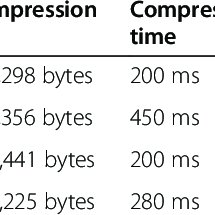 Block Diagram of scrambler OFDM System Based on modified
