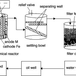 (PDF) A review of treating oily wastewater