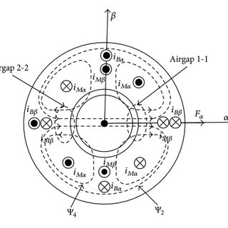 (PDF) Overview of Bearingless Induction Motors