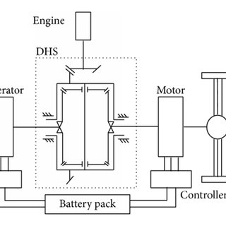 (PDF) Analysis of Heat Transfer in Power Split Device for