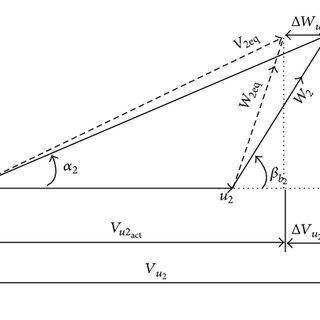 Flow model for Stodola slip factor.