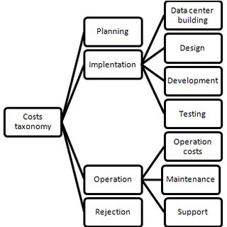 (PDF) A Methodology for Decision Support for