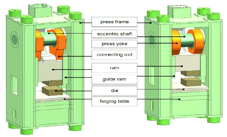 a mechanical forging press