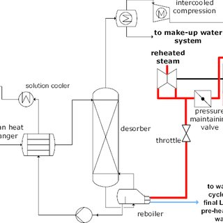 Net and gross efficiency of the power plant with PCC and