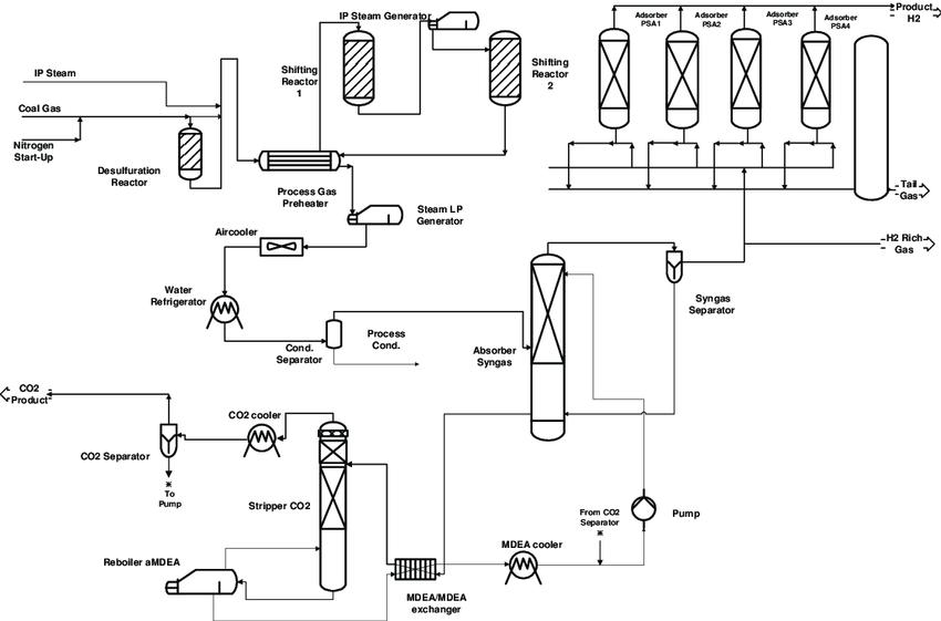 CO2 capture & H2 production pilot plant. Process Flow