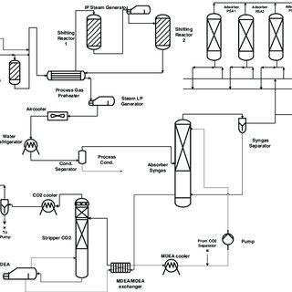 (PDF) Elcogas Pre-combustion Carbon Capture Pilot. Real