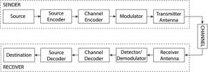 Block diagram for a digital munication system