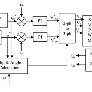 (PDF) Performance Improvement of Multi Level Inverter fed
