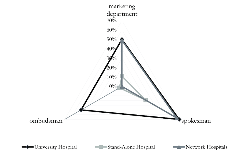 nstitutionalization of marketing in hospitals in the Czech