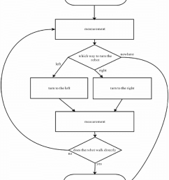 a flow chart describing the walking path straightening  [ 850 x 1020 Pixel ]