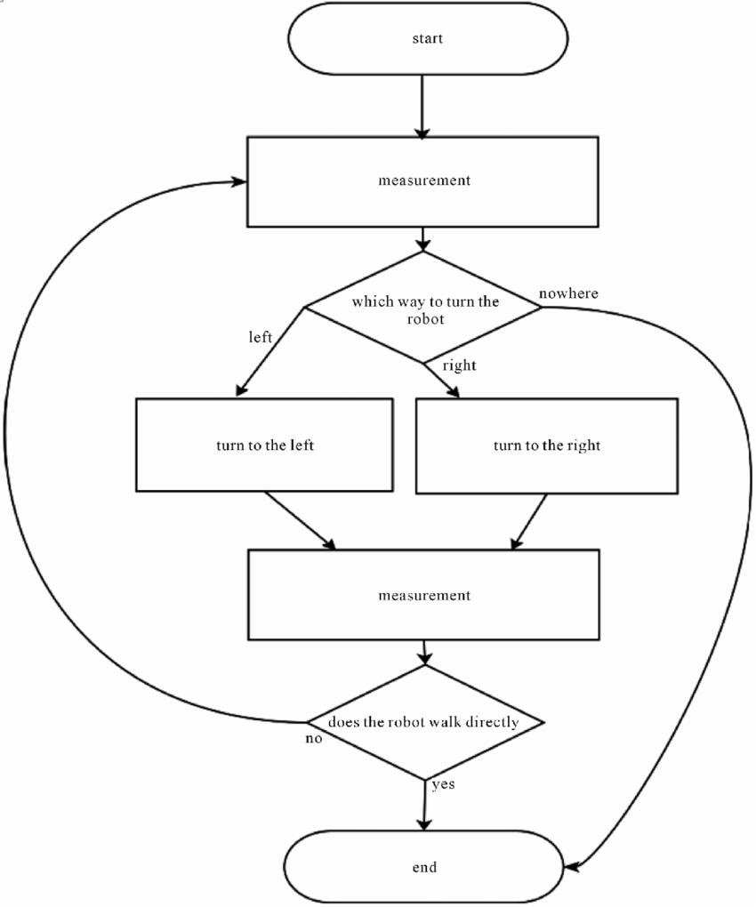medium resolution of a flow chart describing the walking path straightening