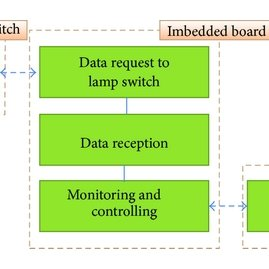 (PDF) A Study of Smart Power Control Algorithm Using RF