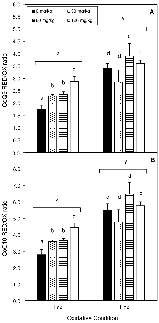 hight resolution of effect of oxidative stress condition and dietary egcg on hepatic red ox ubiquinol ubiquinone