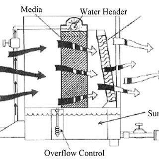 Evaporative Cooler Process on Psychometric Chart. where: η