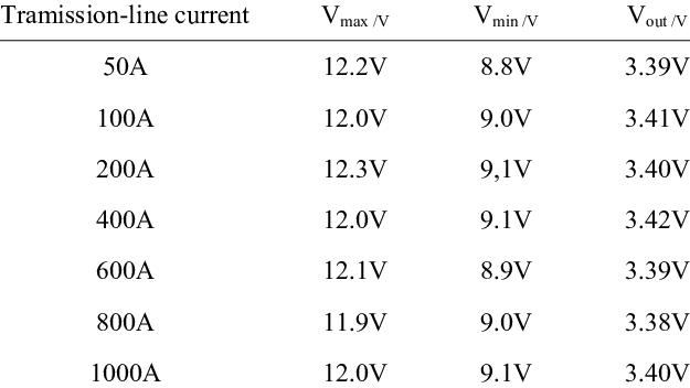 The output and input voltage of the DC-DC circuit