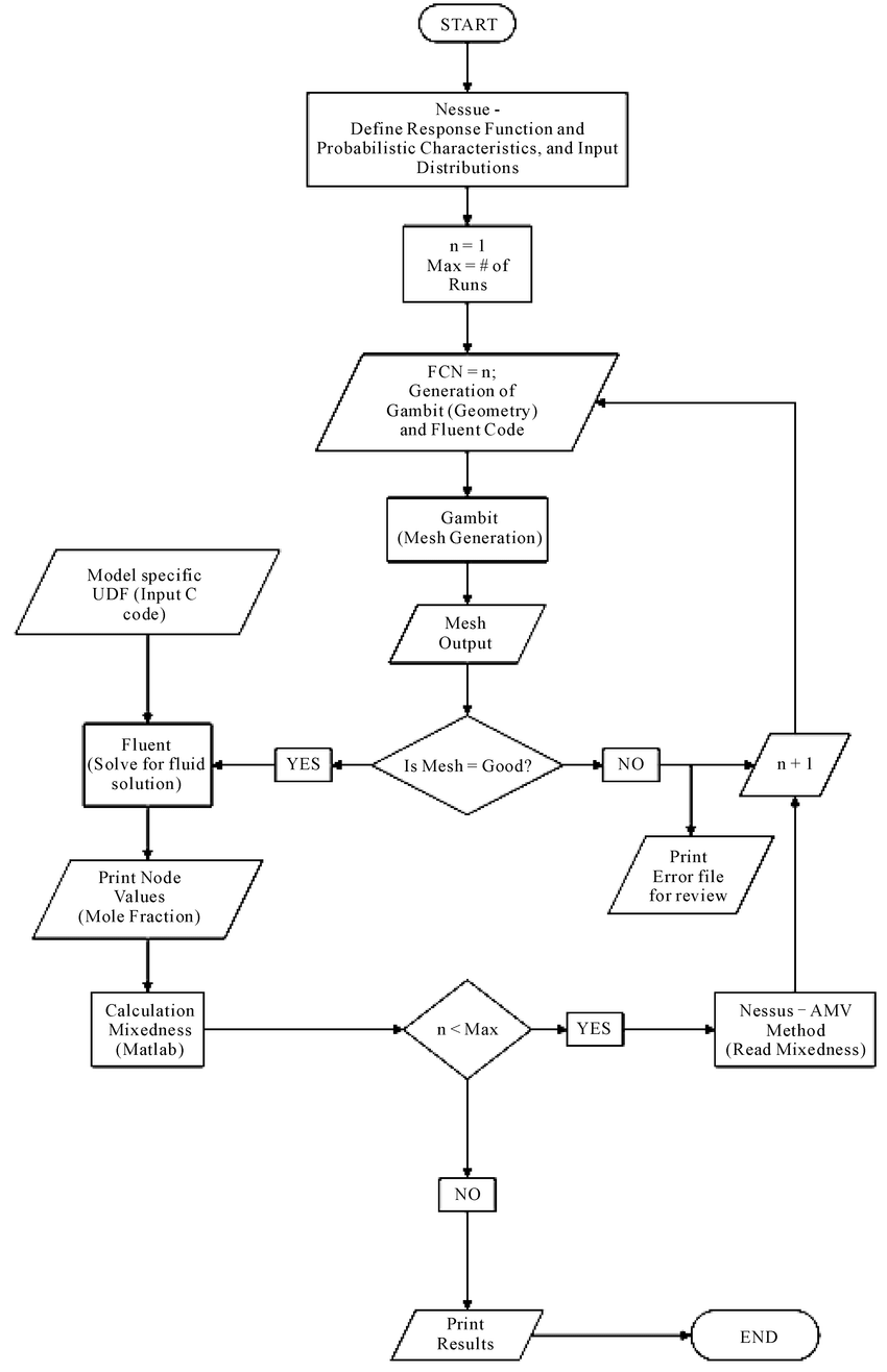 medium resolution of example flow chart of the probabilistic interface using the amv method