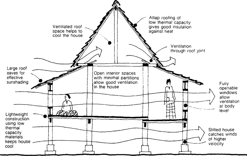 Natural ventilation and stack effect diagram of Selangor