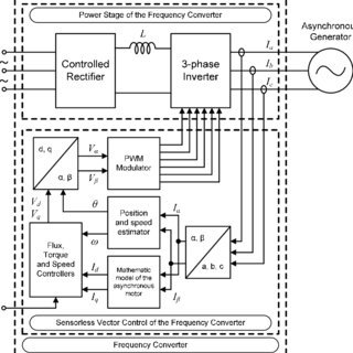 Block diagram representing sensorless vector control in a
