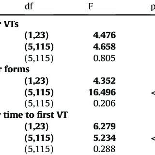 (PDF) The verbal transformation effect and the perceptual
