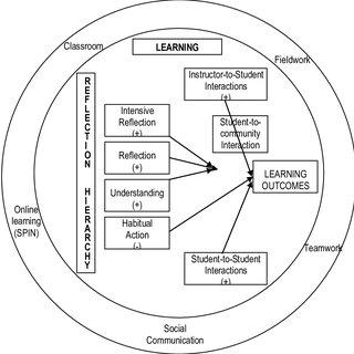(PDF) Framework for Reflective Learning Using Portfolios