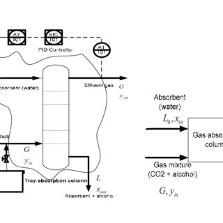 (PDF) Synthesis and control analysis of gas absorption