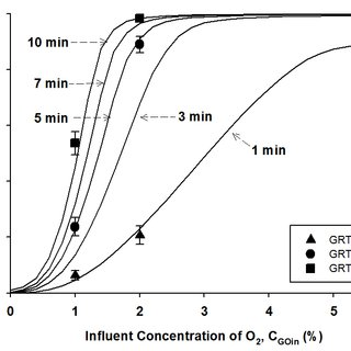 The specific growth rates of the SOB strain as a function