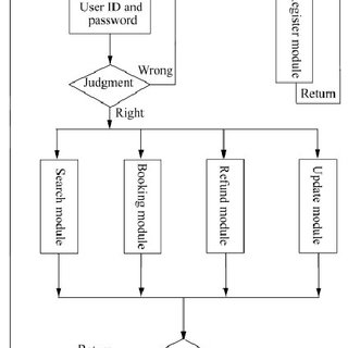 (PDF) Railway Online Booking System Design and Implementation