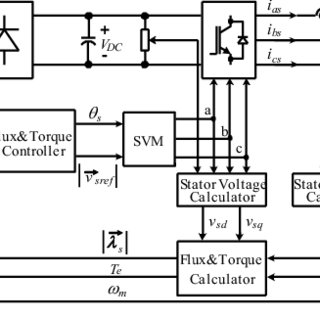(PDF) Modeling and Simulation of Direct Torque Control