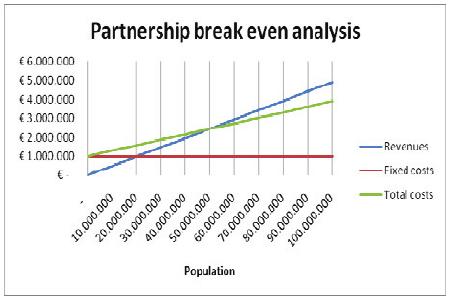 """Break-even analysis for business model """"partnership"""