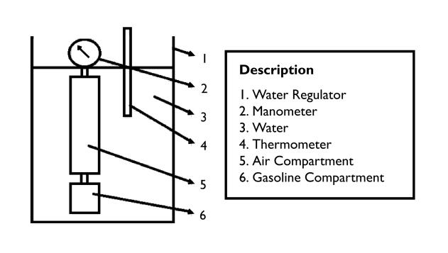 The Series of Reid Vapour Pressure Equipment Test