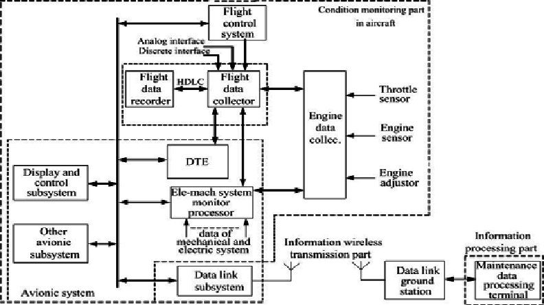 Aircraft maintenance decision-making system block diagram