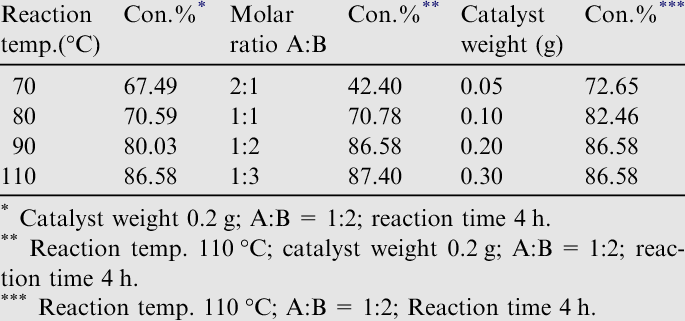 The effect of reaction temperature, reactant molar ratio