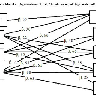 (PDF) The Relationship among Organizational Trust