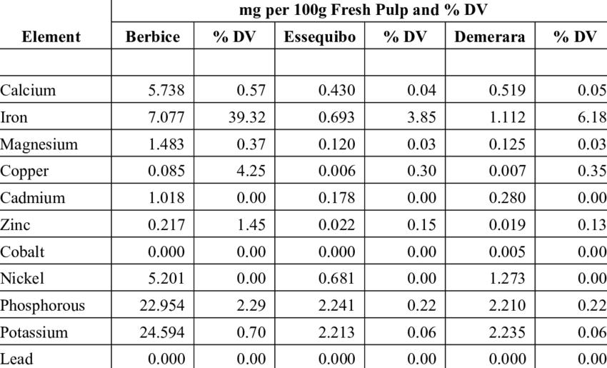 showing milligrams of each element in 100 grams of fresh ...
