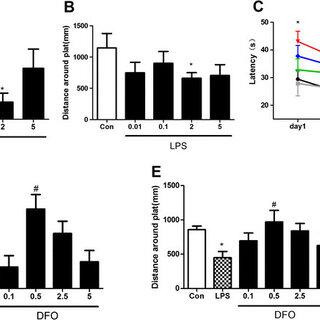 (PDF) Deferoxamine attenuates lipopolysaccharide-induced