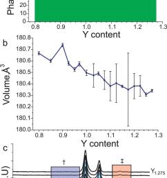 a refined phase fractions in y y ba 3 y fe 2 mno 8aed samples as a download scientific diagram [ 850 x 1633 Pixel ]
