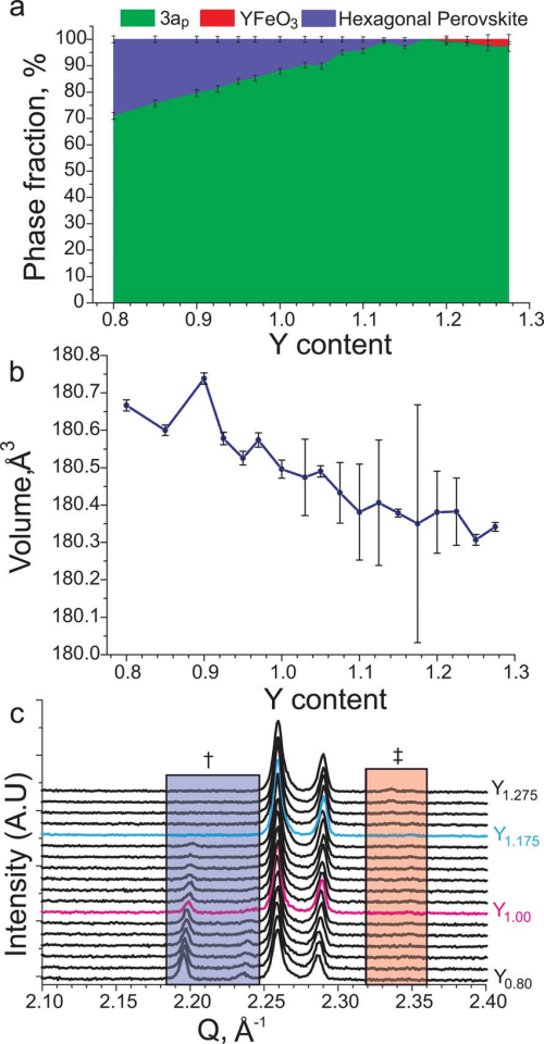 small resolution of  a refined phase fractions in y y ba 3 y fe 2 mno 8aed samples as a download scientific diagram