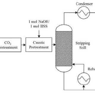 Example amine scrubbing process flow diagram with thermal