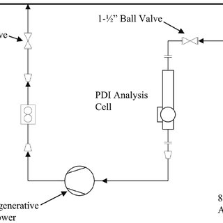 PDI bypass sampling system process flow diagram