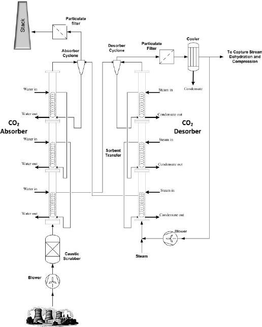 Block flow diagram of RTI's advanced solid sorbent CO 2