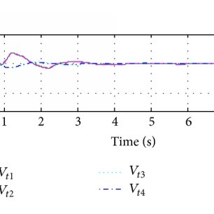 CCT of disturbances for the test system stability with