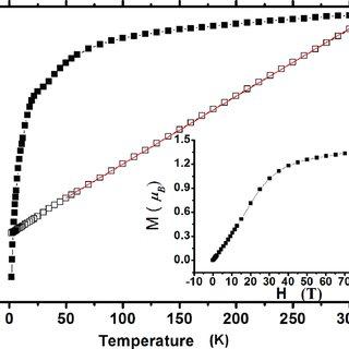 UV spectra (in methanol) showing oxidation of 3,5-di- tert